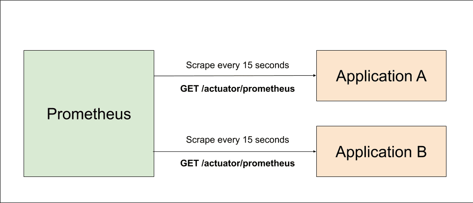 Prometheus overview